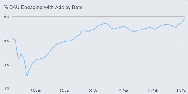 Chart showing % DAU engaging with ads by date with an increase of about 5% to nearly 30% over two months