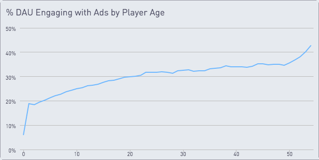 Chart showing % DAU engaging with ads by age with an increase of about 20% to nearly 42% from 1 to 55 y ears
