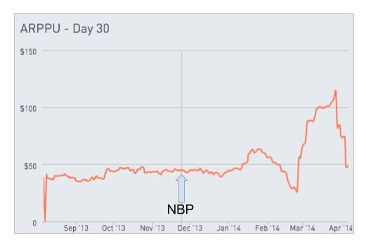 Chart showing ARPPU on day 30 showing no change at introduction of NBP