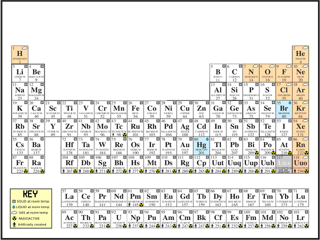 Play Memorize the Periodic Table!