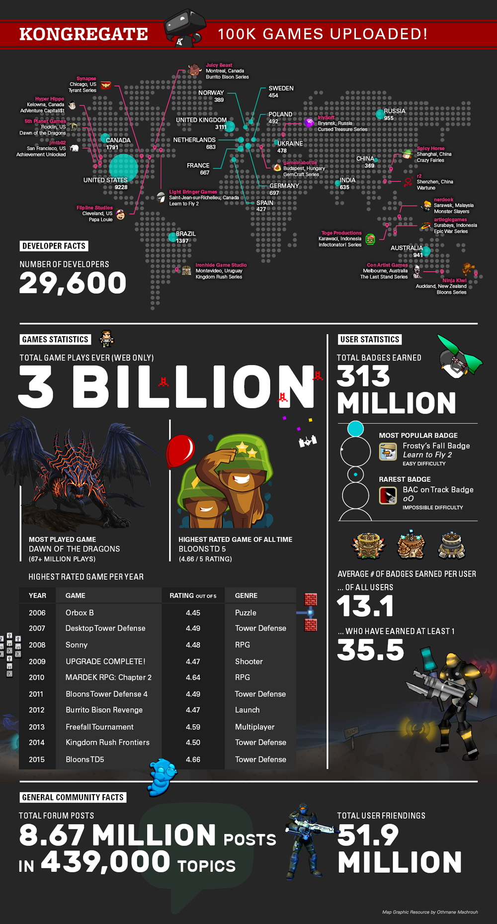 Kongregate 100,000 Games Infographic